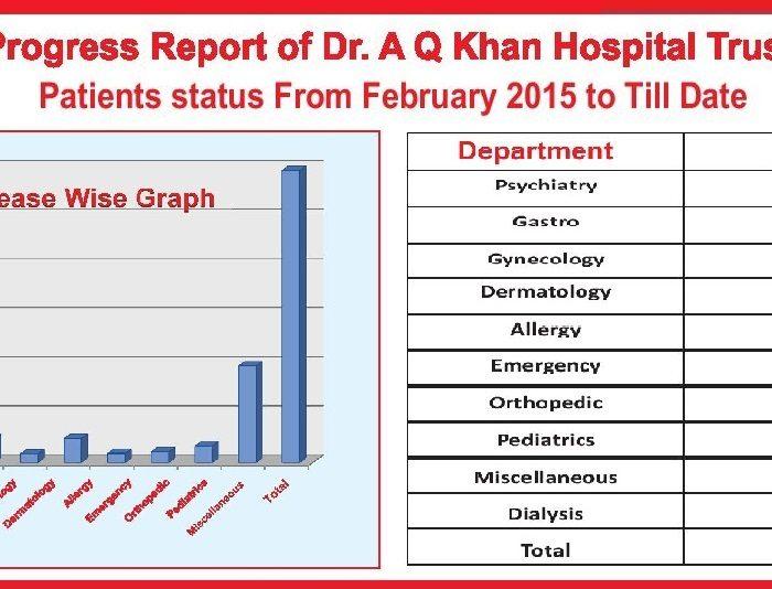 Progress Report of Dr. A Q Khan Hospital Trust