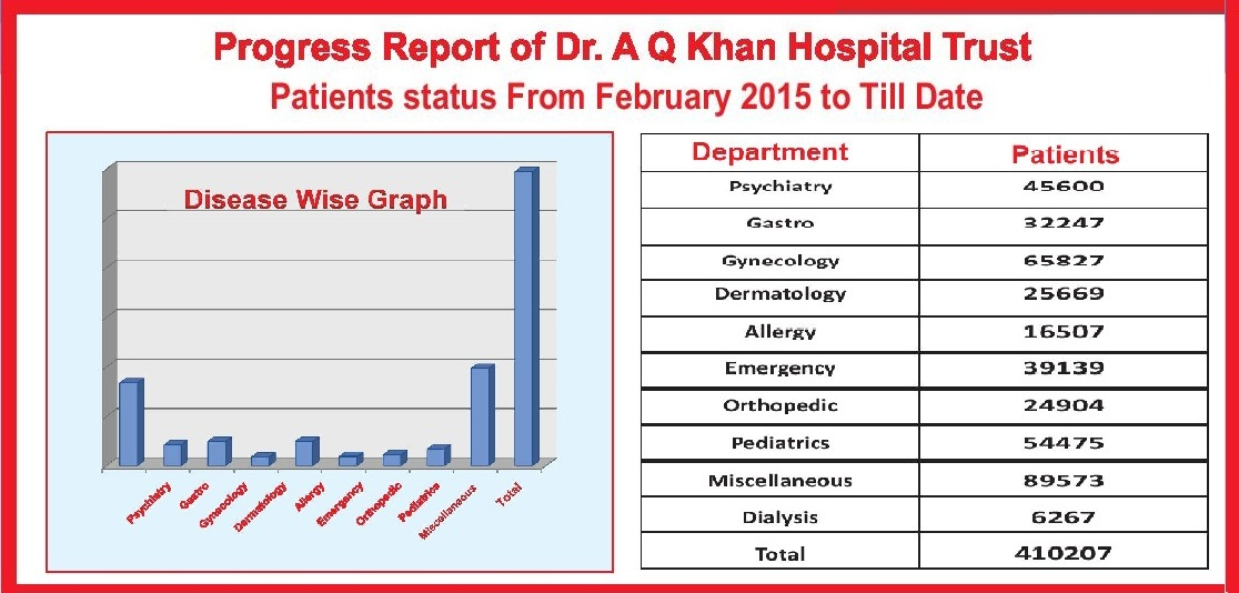Progress Report of Dr. A Q Khan Hospital Trust